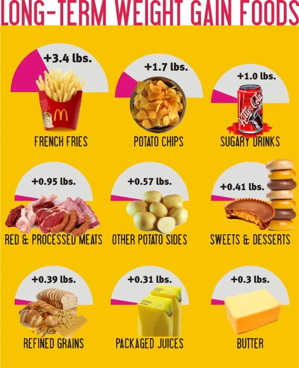 Most u profile weight loss deficient