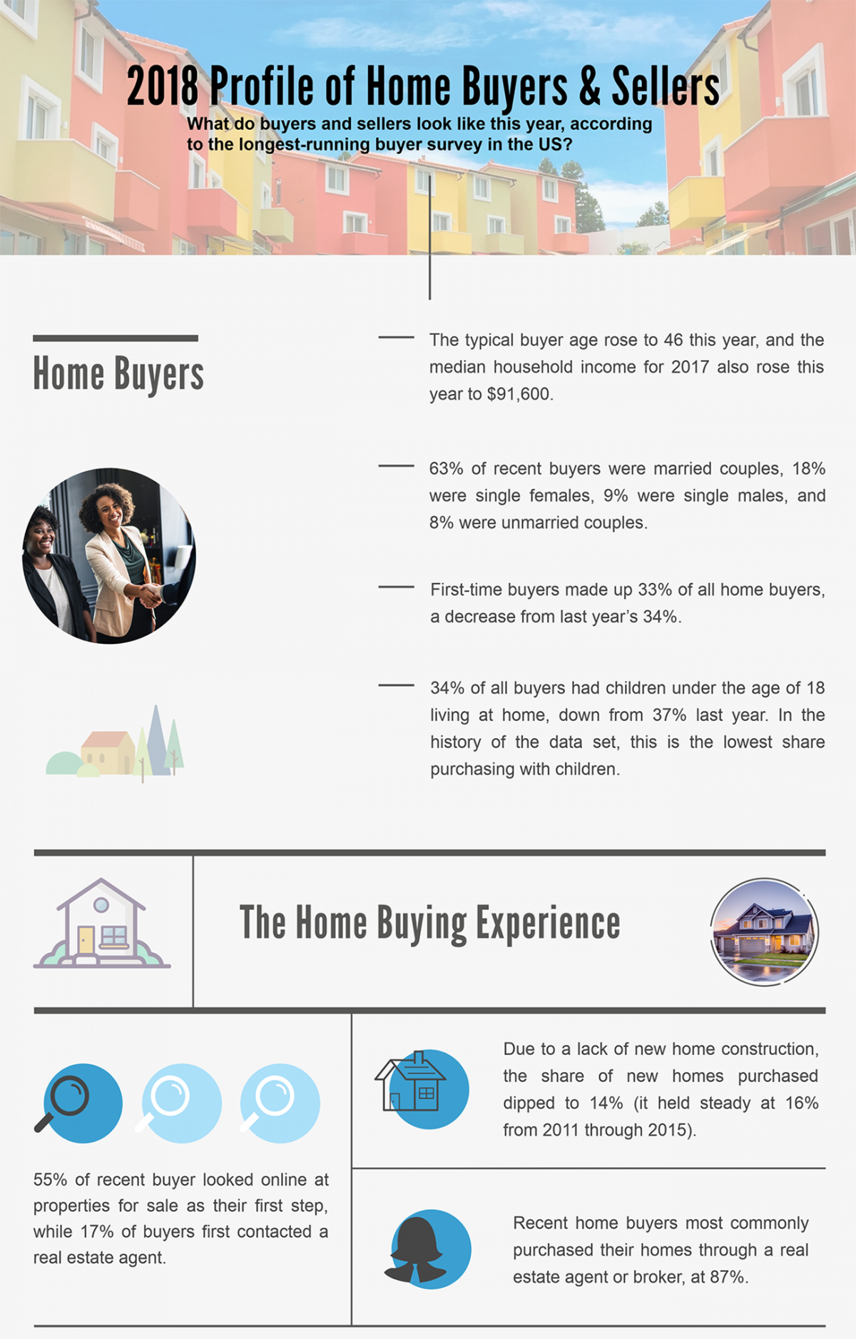 2018 Profile Of Home Buyers And Sellers Infographic National Association Of Realtors Real Estate Infographic Infographic Real Estate News