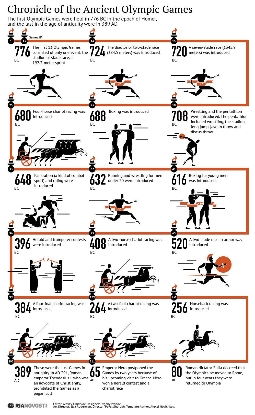 Development of Olympic games Инфографика-Древна-Олимпиада.jpg (998×1619)