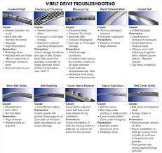 Image result for  belt failure chart also rdgas pinterest ideas rh