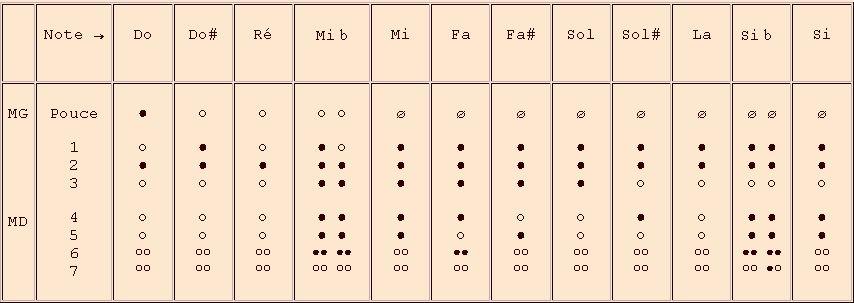 doigtés de la 2e octave - flûte à bec en do