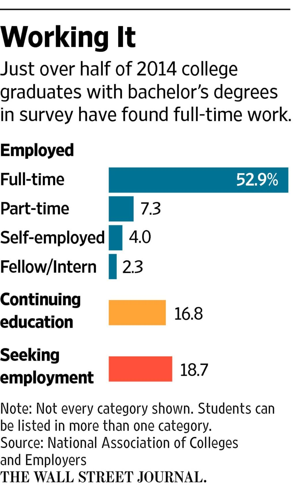 The job market for fresh college grads is improving, with