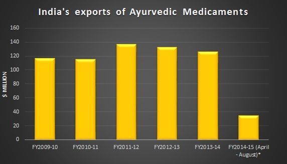 India's exports of Ayurvedic Medicaments | Graphs and charts | India