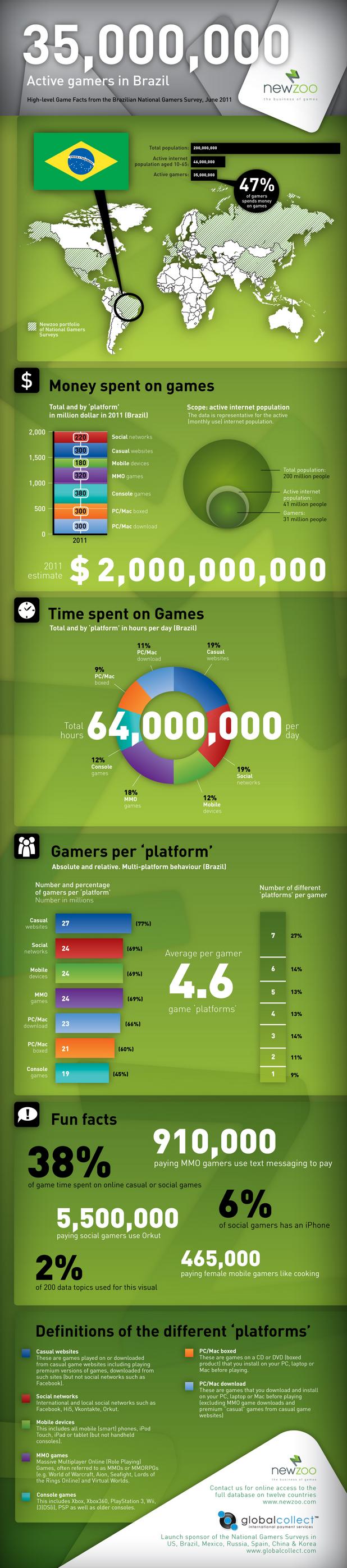 Industria de jogos no Brasil