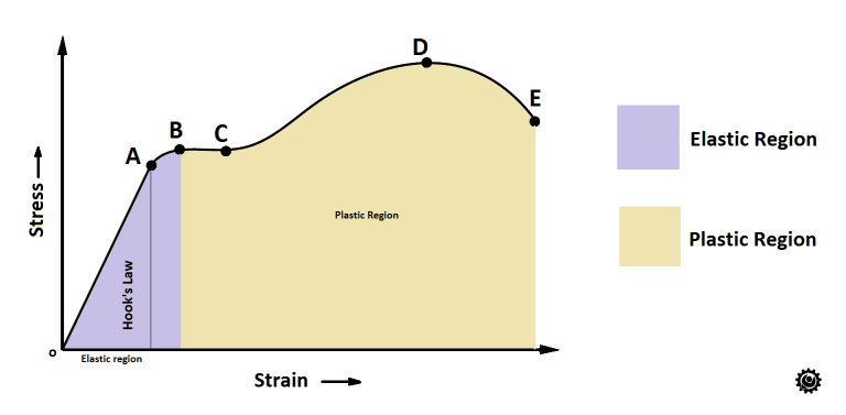 What Is Young S Modulus Or Modulus Of Elasticity Extrudesign
