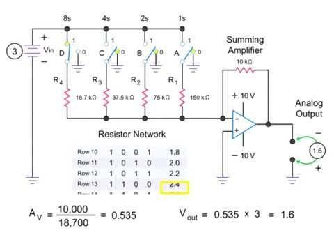 Adc And Dac Converters In Digital Circuits Digital Circuit Digital Power Plant