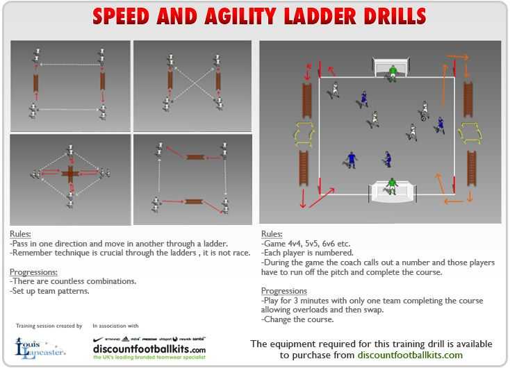 Speed And Agility Ladder Drills For Football Training