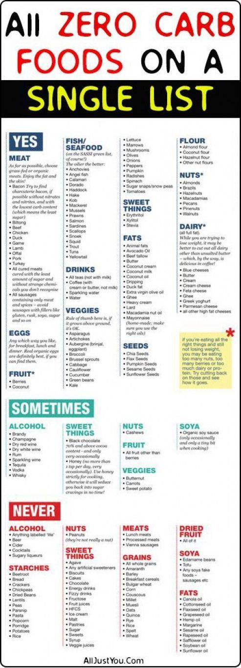 ULTIMATE LIST OF ZERO CARB FOODS FOR YOU health fitness