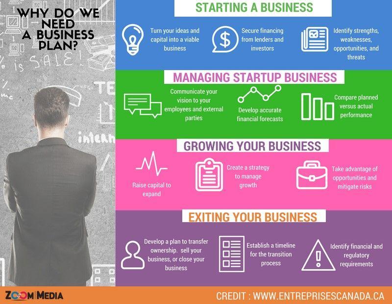 Why do you need A Business plan? DigitalMediaPlan