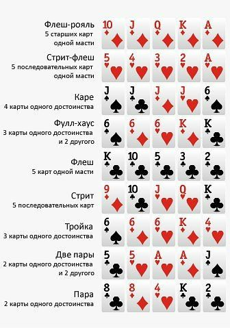 правила играть онлайн покер
