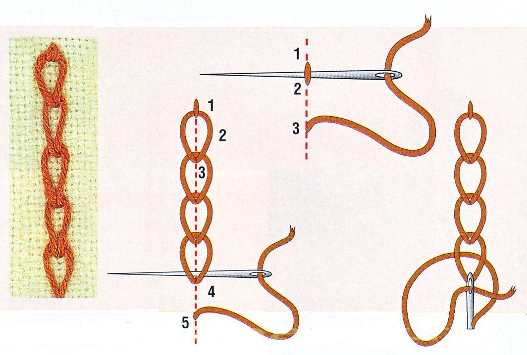 Способы шитья иголкой картинки