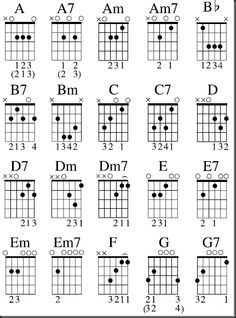 Musicians Resources: Free Blues Guitar Chord Chart