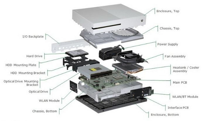 Xbox One S Internal View Parts Diagram | Xbox one s, Xbox one, Xbox one  gamesPinterest