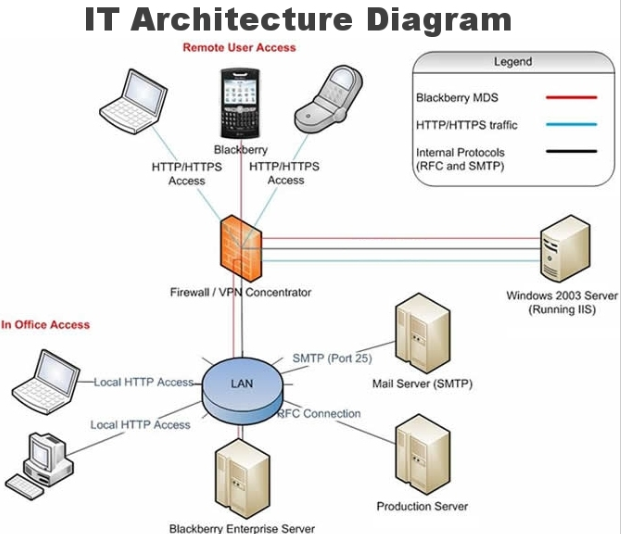 It Architecture Diagram Let Us Help You Improve Your Operational