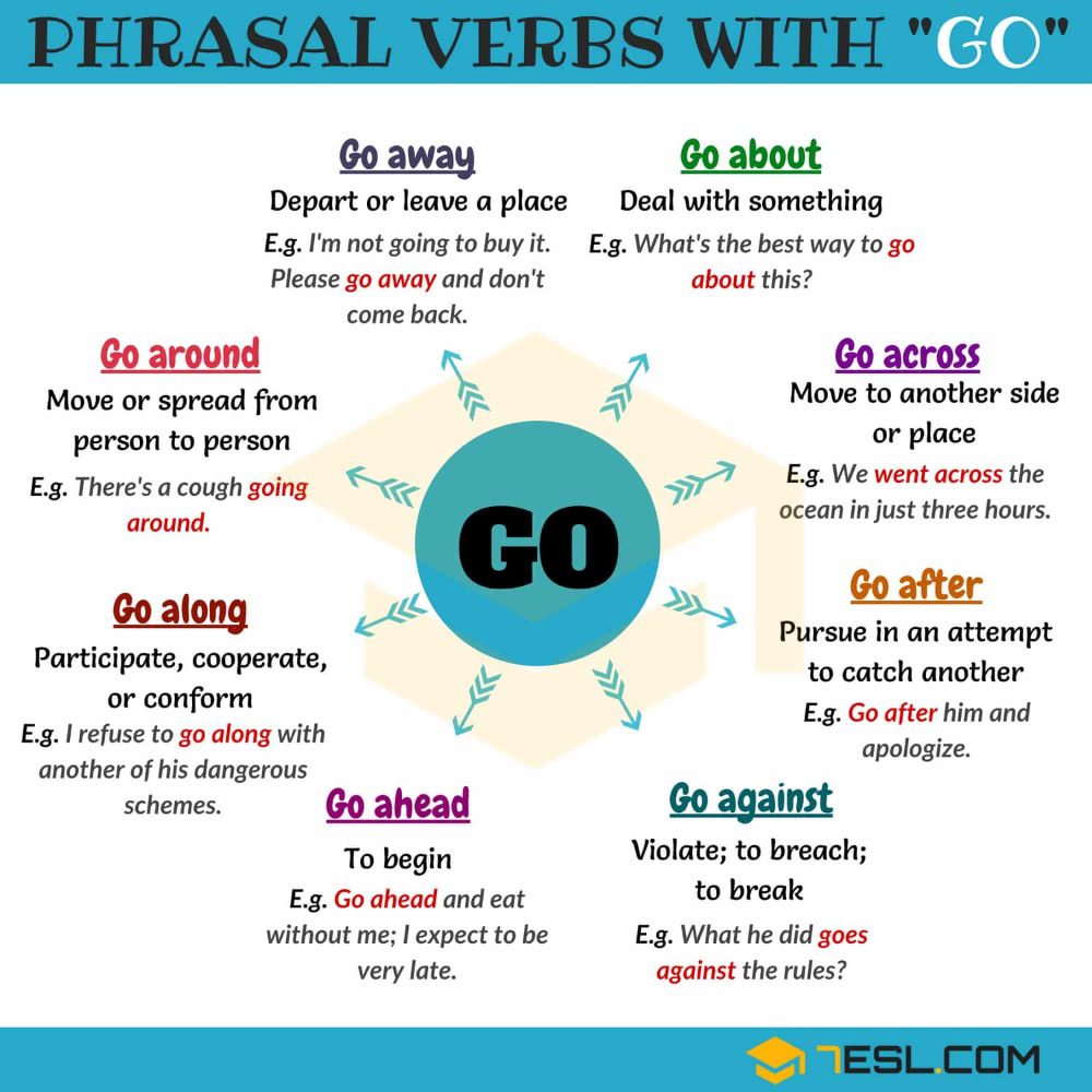 86 Phrasal Verbs With Go Go On Go Off Go Down Go Out 7esl Learn English Learn English Vocabulary English Phrases [ 1000 x 1000 Pixel ]