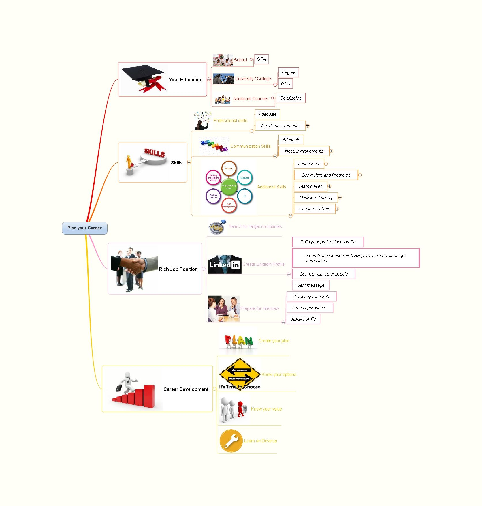 Career Planning Template Created With Dropmind Mind Mapping