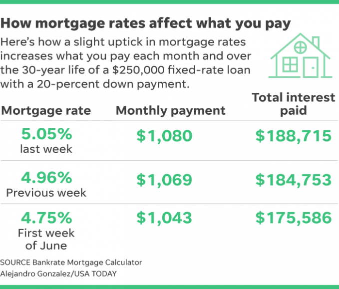Learn The Truth About Mortgage Rates Today In The Next 11 Seconds