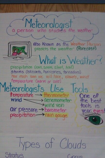 Image result for weather anchor chart