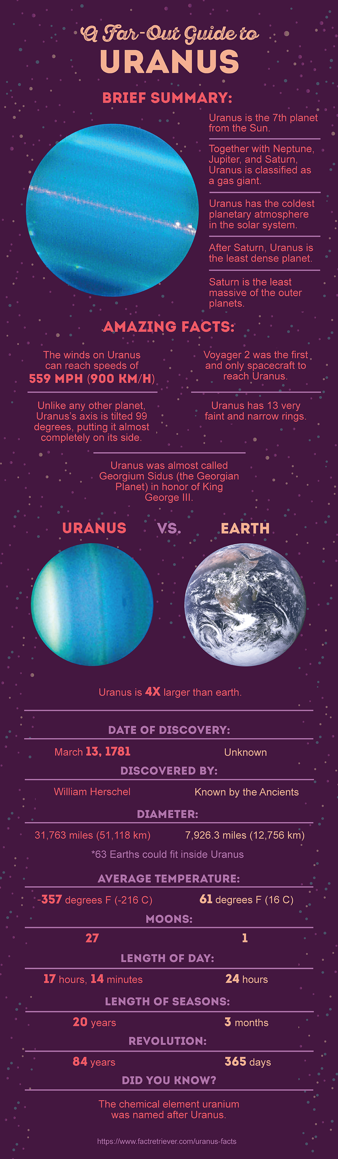 32 Interesting Uranus Facts Fun Facts About Uranus Fun Facts About Uranus Uranus Facts