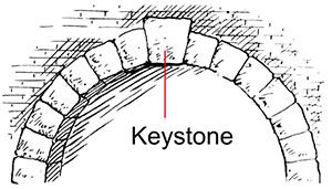Stone Key Arch Google Search With Images Keystone Habits