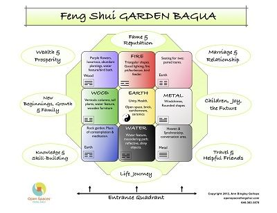 Stunning Using the Feng Shui Bagua In Your Garden