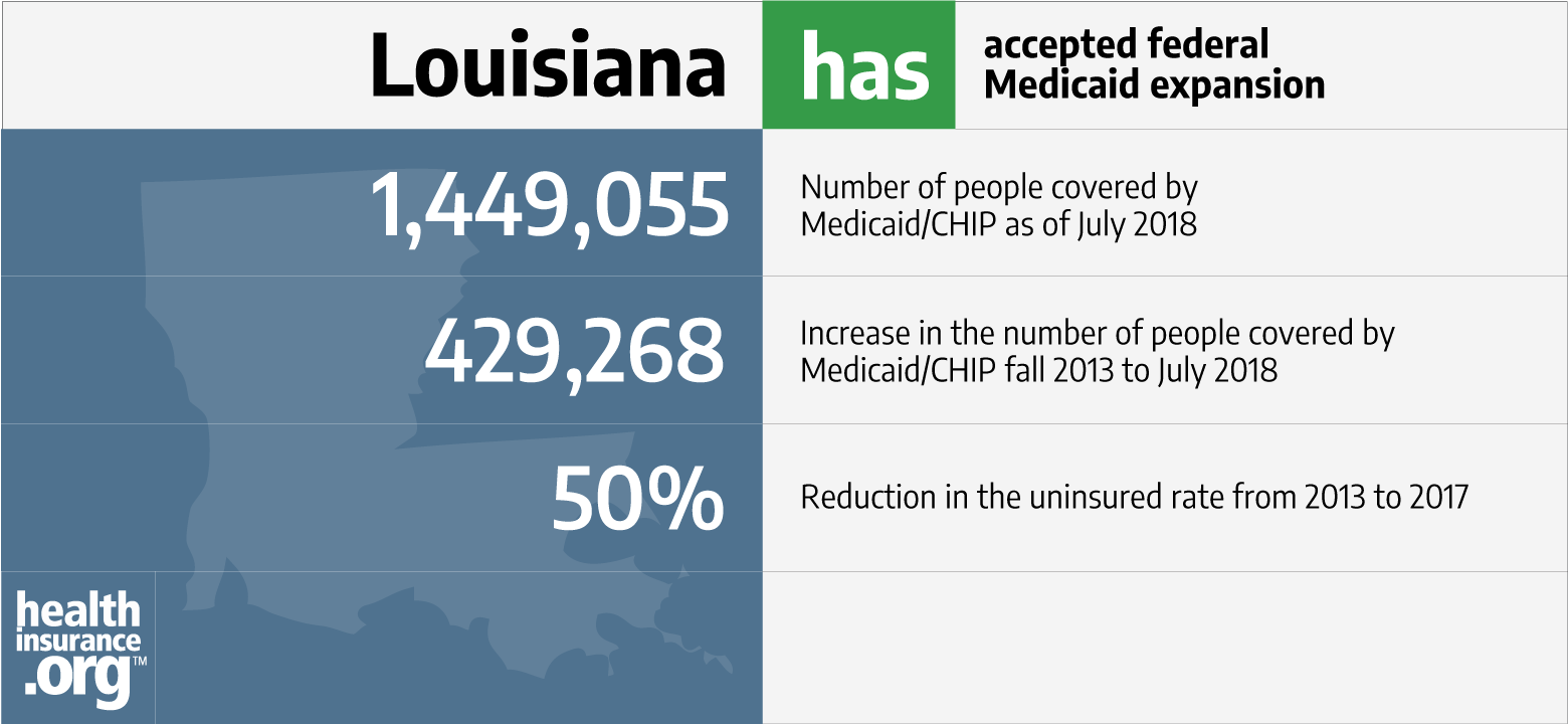 Louisiana And The Aca S Medicaid Expansion Eligibility