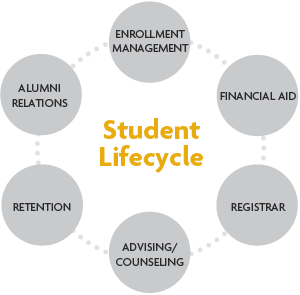 Student Lifecycle Services Blackboard Student Blackboard Learn Student Success