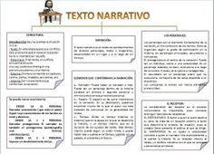 El Texto Narrativo Estructuras Y Características Lecto