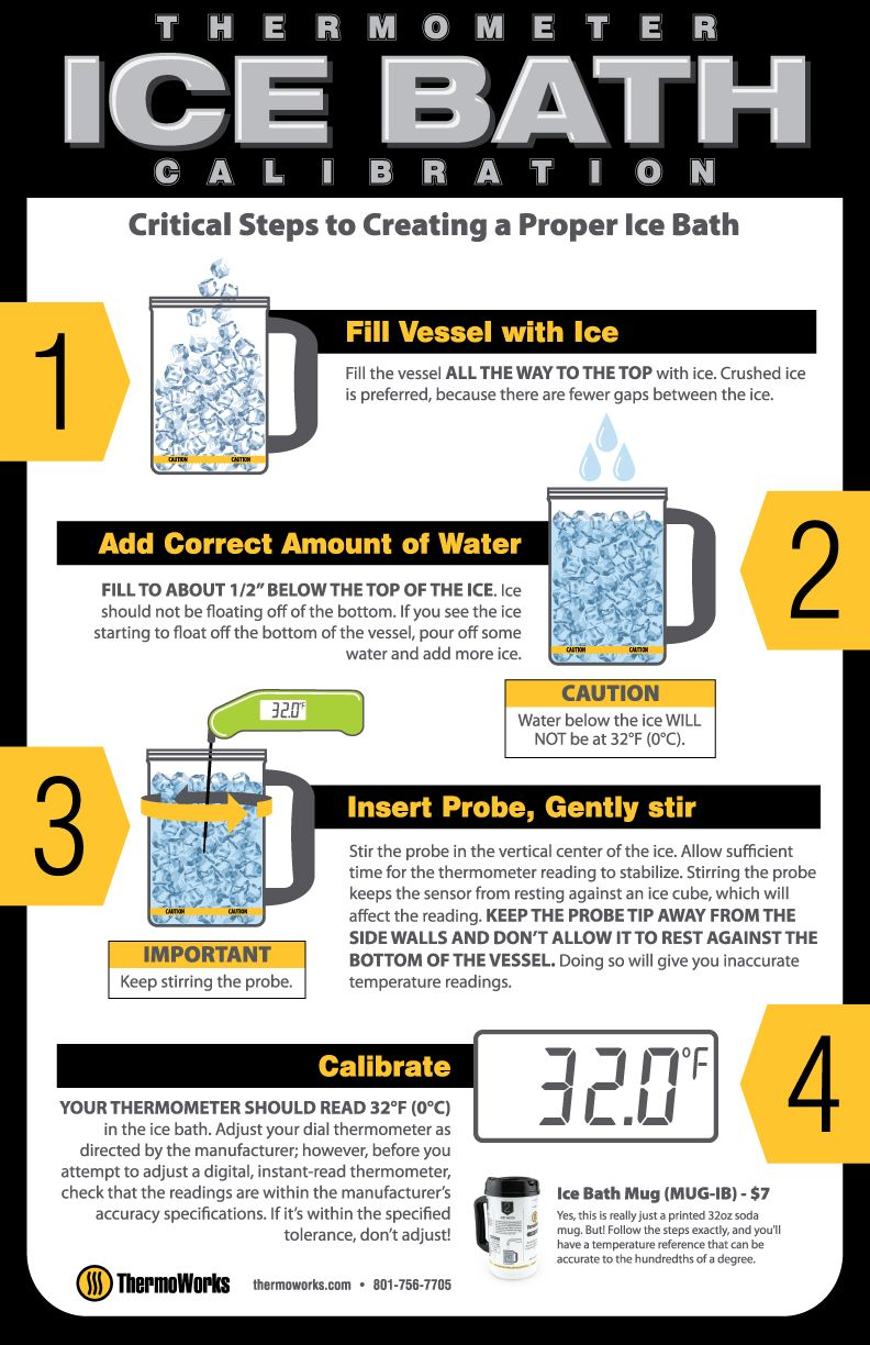 How to calibrate a kitchen thermometer. Ice baths