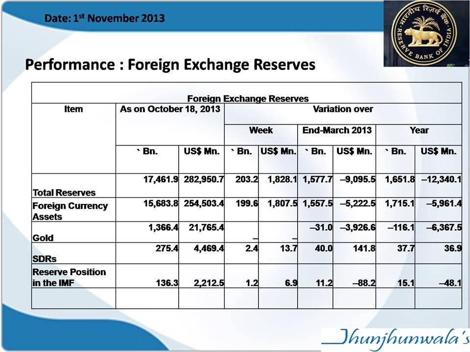 #IndiaForexReserve #IndiaForeignExchangeReserve data till 1st November 2013 at 283 billion #USDollars