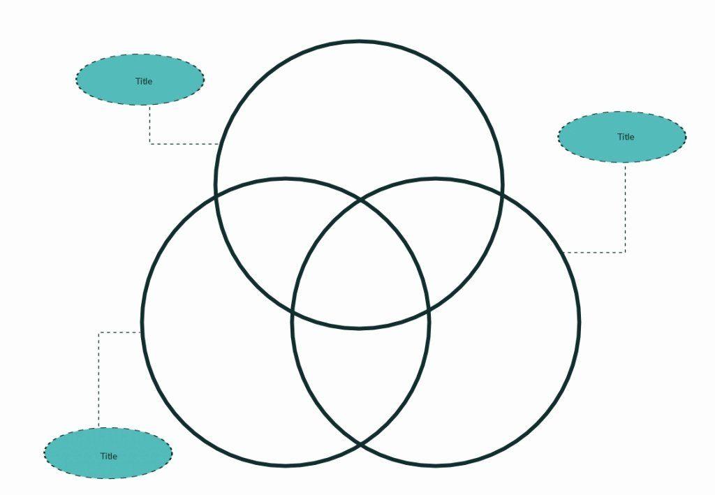 Venn Diagram Template Editable Fresh Venn Diagram 3 Circles Venn Diagram Template 3 Circle Venn Diagram Venn Diagram