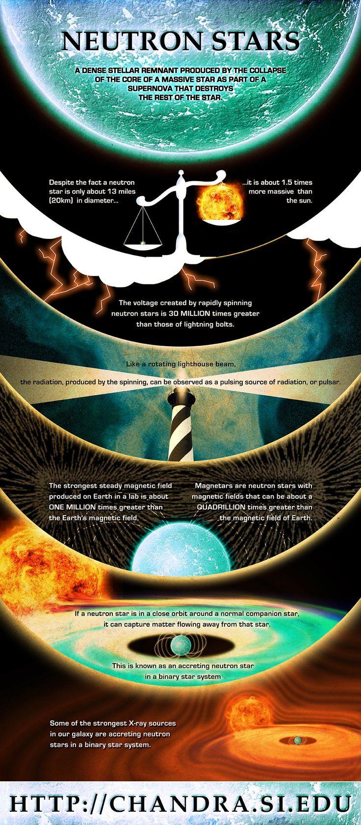 Etoiles A Neutrons Astrophysique Astronomie Et Espace Et Astronomie