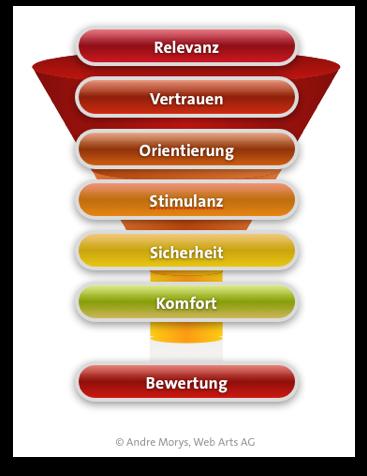 Studie Giro Konto Antragsstrecken Im Vergleich Teil 1 Comdirekt Bank Checkliste Infografik Tipps