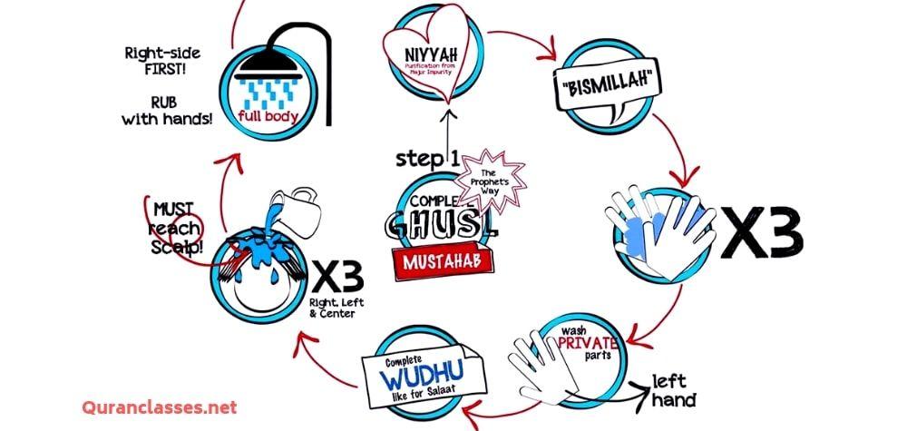 Ghusul Quran Classes Islam Facts Salaat Jumma Prayer
