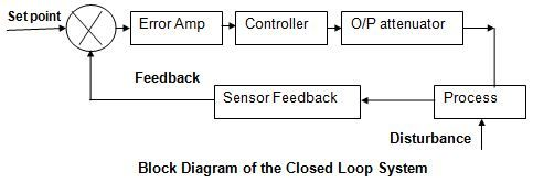 Closed loop systam block diagram places to visit pinterest closed loop systam block diagram sciox Image collections