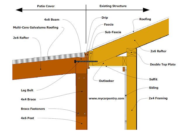 Building A Patio Cover Plans For Building An Almost Free Standing Patio Roof Covered Patio Plans Building A Patio Covered Patio Design