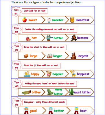 Adjective Activities For Comparing Positives Comparatives And Superlatives Adjectives Activities Superlative Adjectives Adjectives