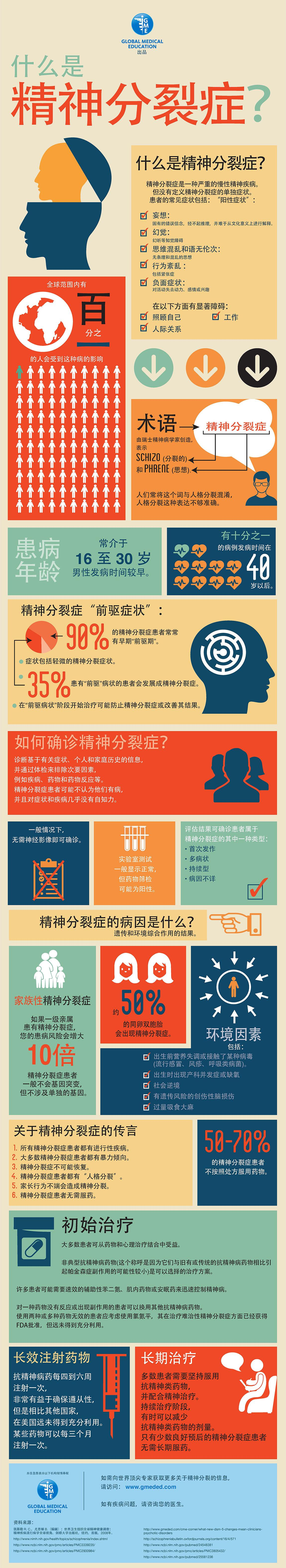 Pin By Global Medical Education On Infographics Chinese Medical Education What Is Schizophrenia Schizophrenia