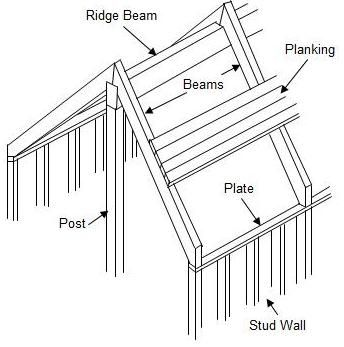 Plank And Beam Are Roof Design Beams Design
