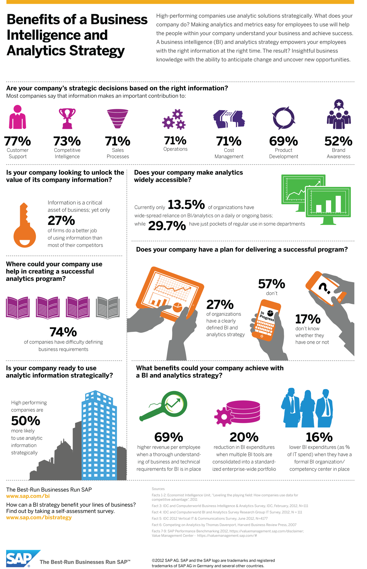 Pin On Business Intelligence Analytics