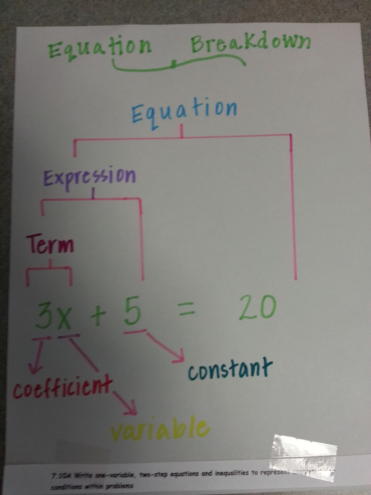 Pin By Jessica Richburg On Math