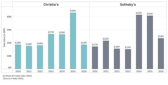 An Analysis of Italian Auctions - Christie's vs. Sotheby's