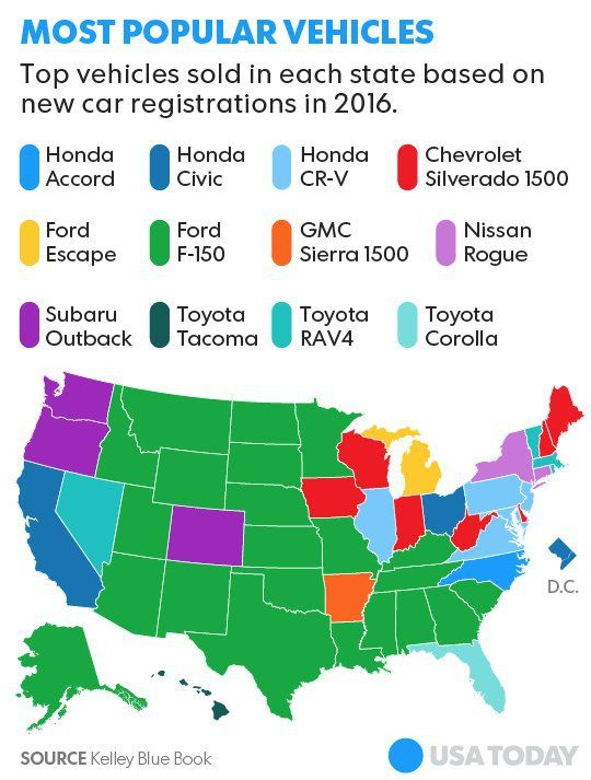 Kbb Usa Today Best Selling Autos By State 2016 Image Kbb Via