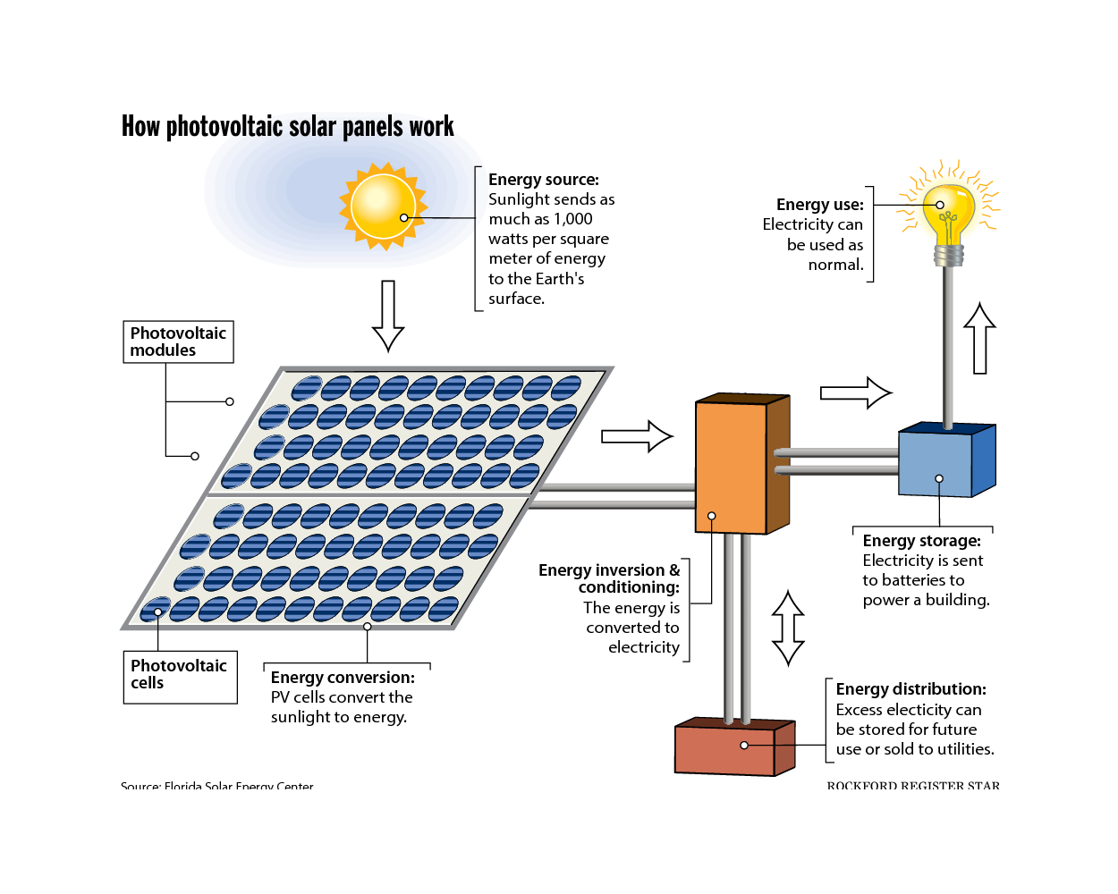how solar power works diagram ac motor run capacitor wiring photovoltaic panels google search earthship