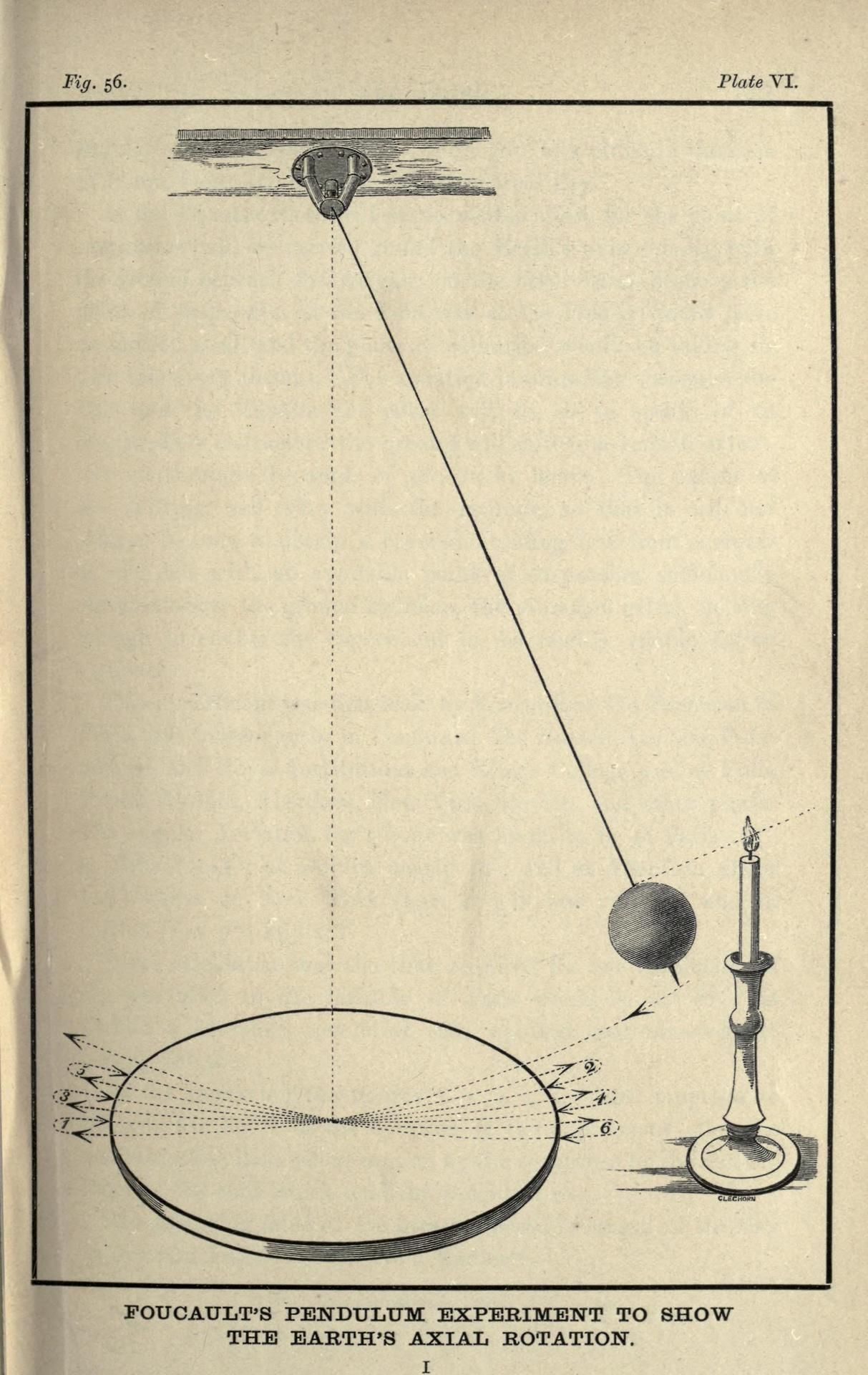 Illustration for foucaults pendulum this is frequently