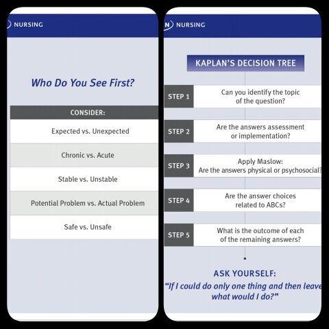 Kaplan Nclex Decision Tree nursing Pinterest Decision tree - kaplan optimal resume