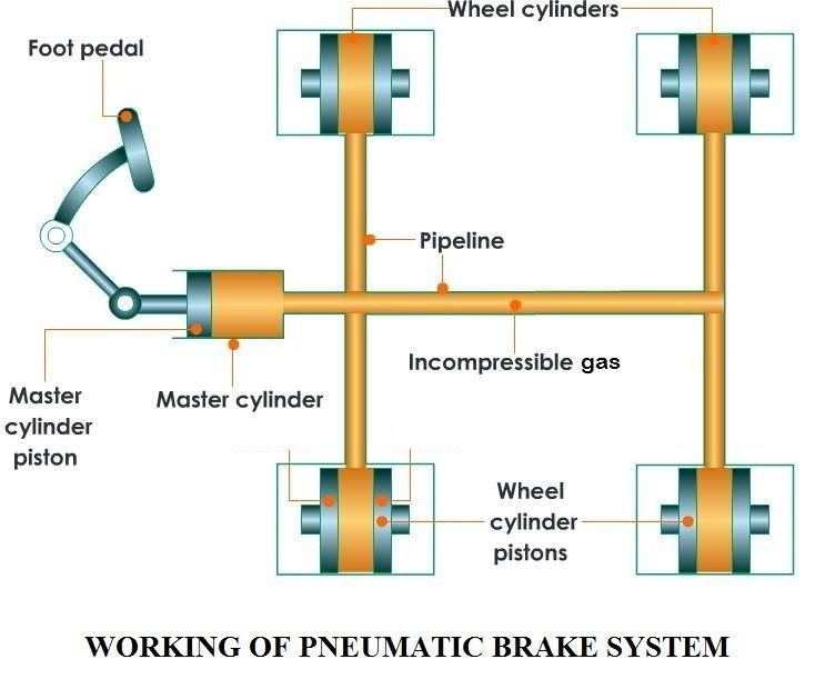 Pneumatic Brake System Hydraulics Projects And Information