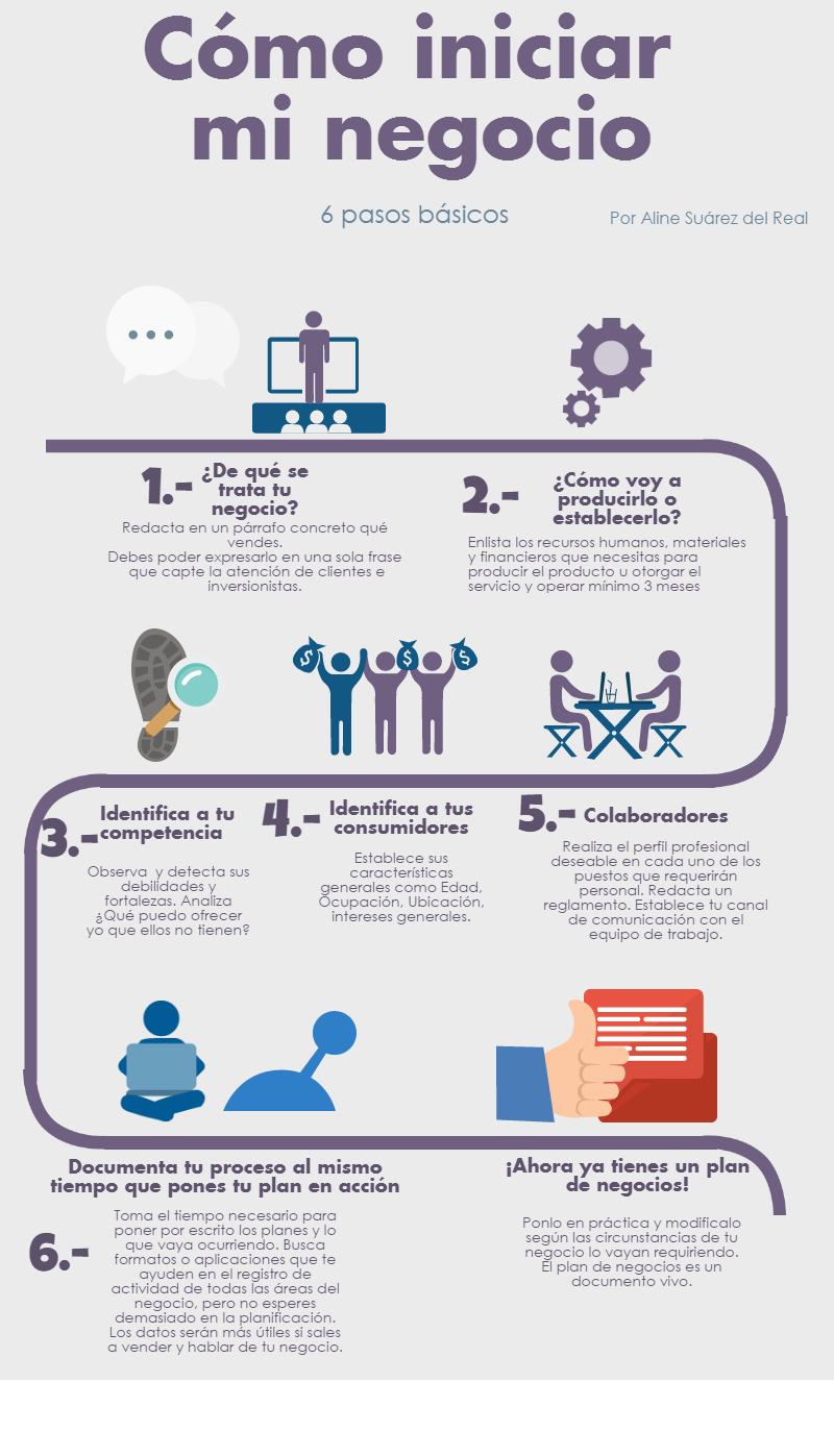 Cómo iniciar mi negocio Infografía Consejos de negocios