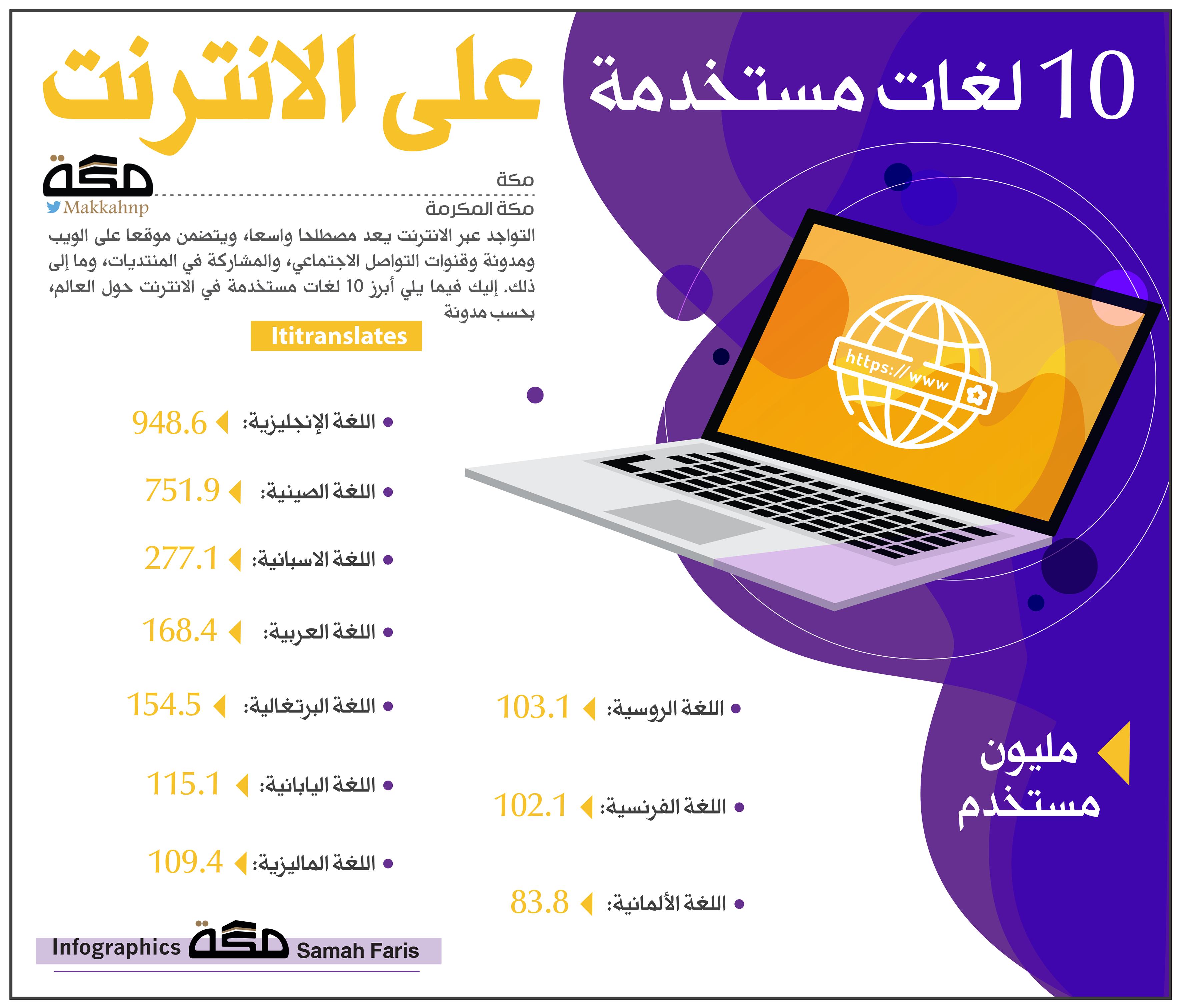 انفوجرافيك 10 لغات مستخدمة على الانترنت انفوجرافيك Graphic Infographic الانترنت صحيفة مكة Infographic Pie Chart Chart