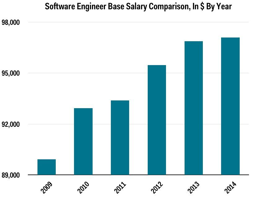 Tech Pay Hits A Record This Is What Software Engineers Earn Before Their Bonuses Software Engineer Business Insider Computer Programming